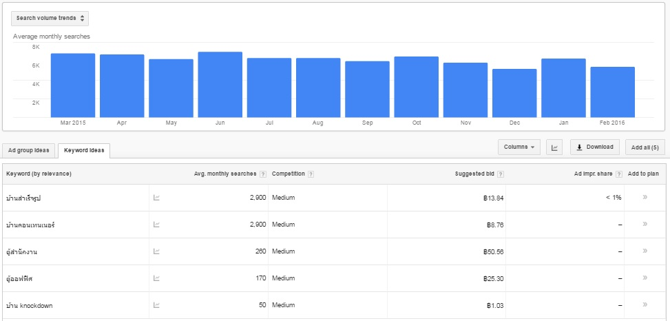 การวิเคราะห์ Keyword บน Google Adwords