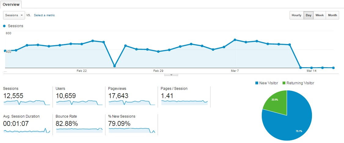 Google Analytics สำหรับการทำ SEO