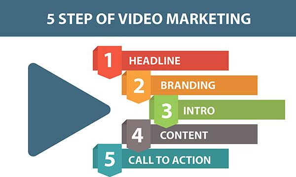 ขั้นตอนวิธีการทำ YouTube Marketing