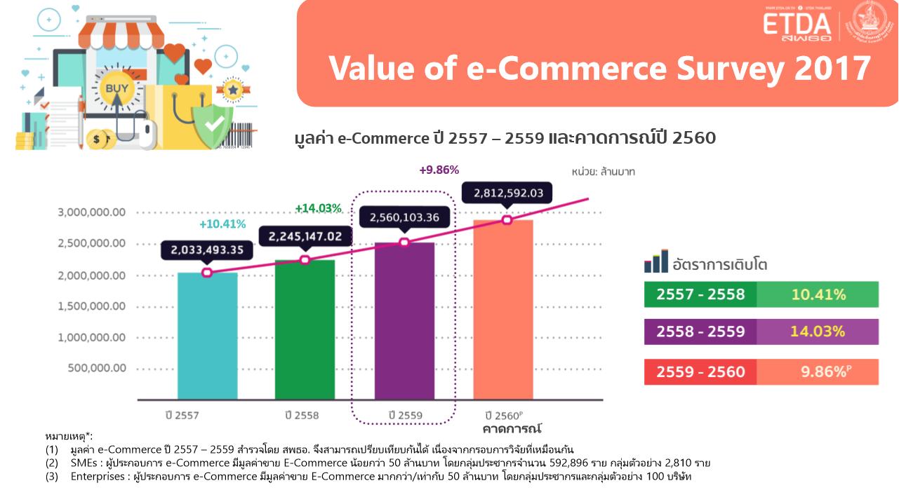 ผลสำรวจมูลค่า ecommerce ปี 2017