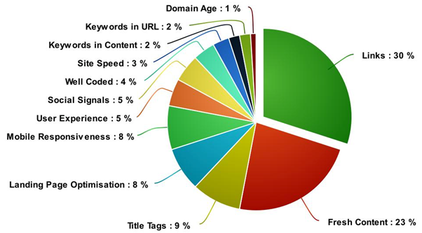 Links Fresh Content Title Tags Landing Page Optimisation Mobile Responsiveness User Experience Social Signals Well Coded Site Speed Keywords URL Uniform Resource Locator Percentage Percent Pie Chart Graph SEO Google Ranking Scoring Search Engine Optimization