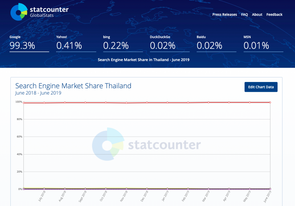 search engine marketing share thailand 2019